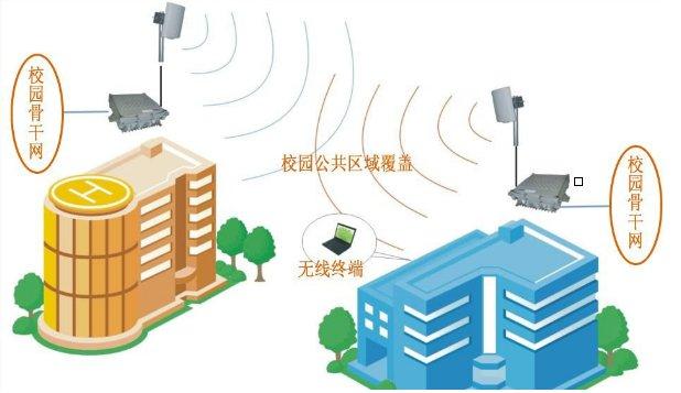 无线网络系统
