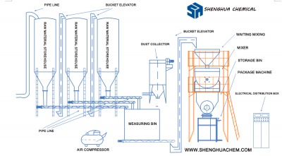 dry powder production line
