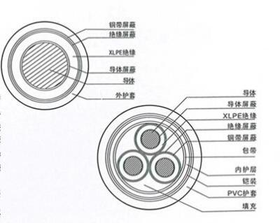 中压电力电缆系列