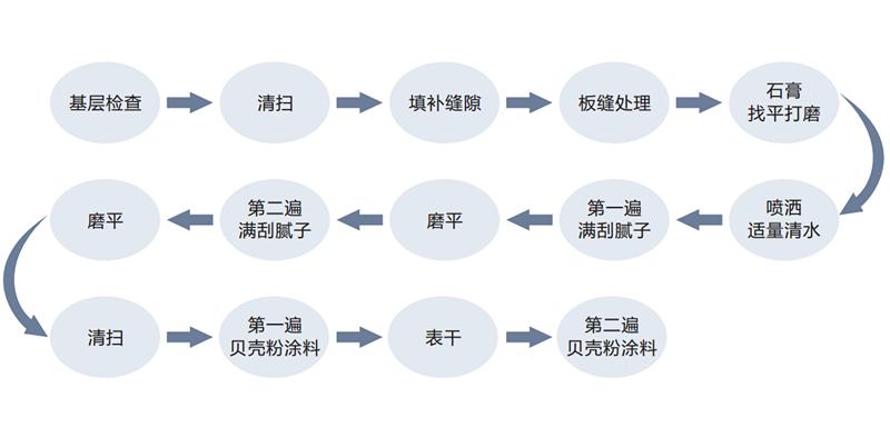 这是贝壳粉的施工流程