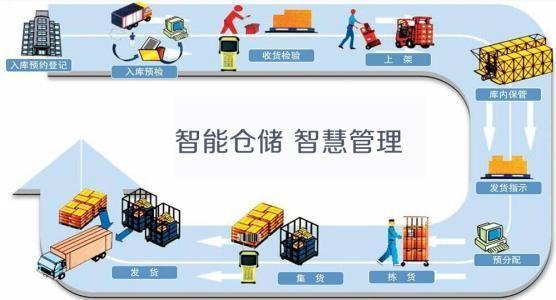 AGV实现物流行业自动化管理体系