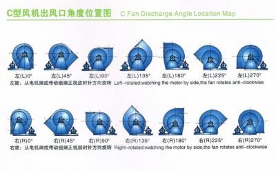 玻璃钢风机角度C式选型,防腐风机皮带转动式角度选型
