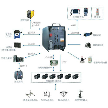 工业与控制系统开发