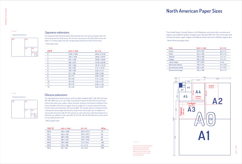 Page Design: New Layout and Editorial Design