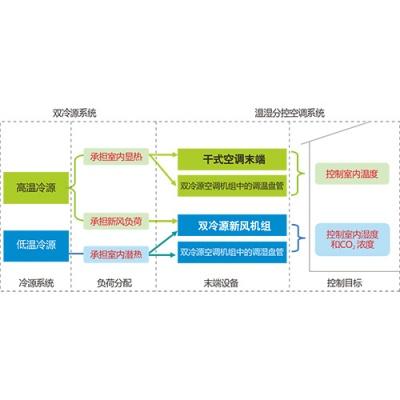 雙冷源溫濕分控空調系統原理圖